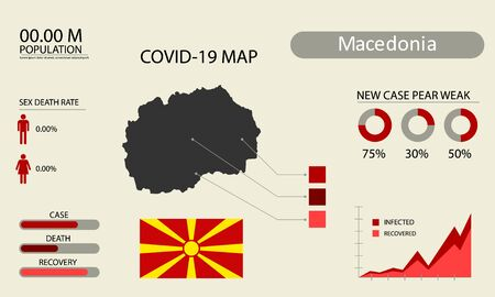 Coronavirus (Covid-19 or 2019-nCoV) infographic. Symptoms and contagion with infected map, flag and sick people illustration of Macedonia country .