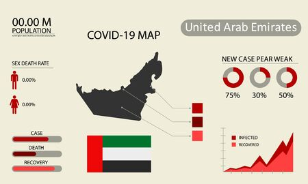 Coronavirus (Covid-19 or 2019-nCoV) infographic. Symptoms and contagion with infected map, flag and sick people illustration of United Arab Emirates country .