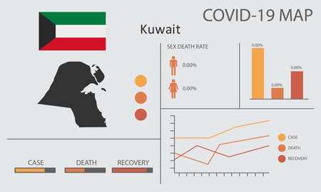 Coronavirus (Covid-19 or 2019-nCoV) infographic. Symptoms and contagion with infected map, flag and sick people illustration of Kuwait country