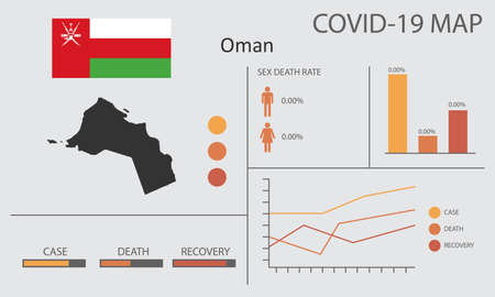 Coronavirus (Covid-19 or 2019-nCoV) infographic. Symptoms and contagion with infected map, flag and sick people illustration of Oman country
