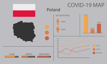 Coronavirus (Covid-19 or 2019-nCoV) infographic. Symptoms and contagion with infected map, flag and sick people illustration of Poland country