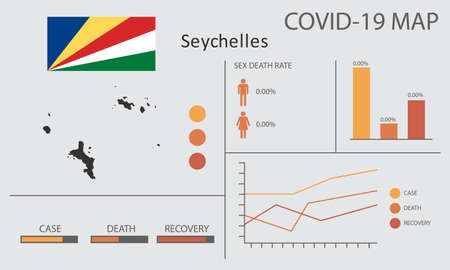 Coronavirus (Covid-19 or 2019-nCoV) infographic. Symptoms and contagion with infected map, flag and sick people illustration of Seychelles country