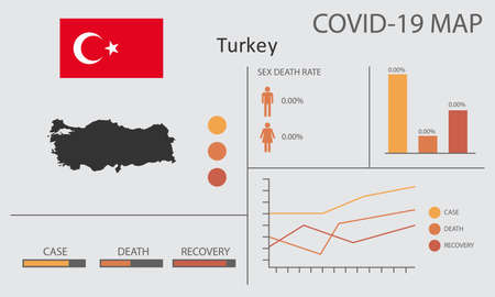 Coronavirus (Covid-19 or 2019-nCoV) infographic. Symptoms and contagion with infected map, flag and sick people illustration of Turkey country