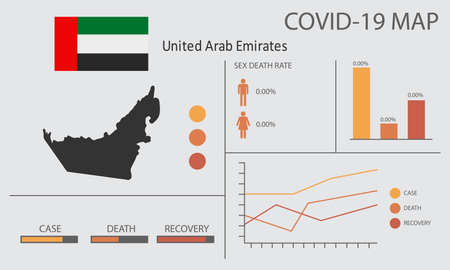 Coronavirus (Covid-19 or 2019-nCoV) infographic. Symptoms and contagion with infected map, flag and sick people illustration of United Arab Emirates country