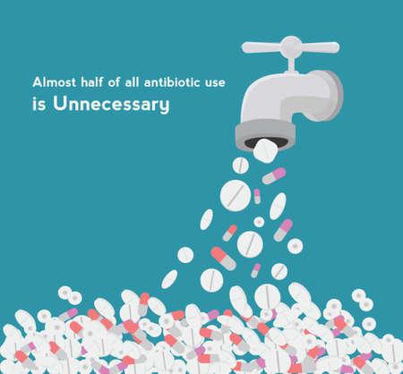 unnecessary: Prevent unnecessary use of antibiotics