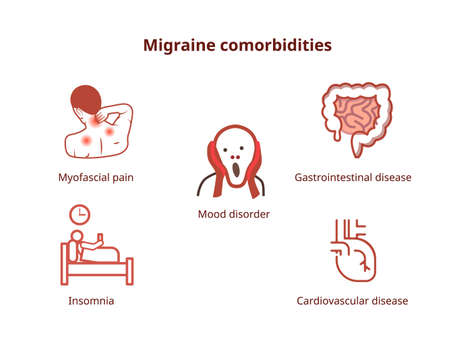 Common migraine comorbidities. Diseases associated with migraine depicted with icons: depression, gastrointestinal and cardiovascular disorders, myofascial pain and insomnia