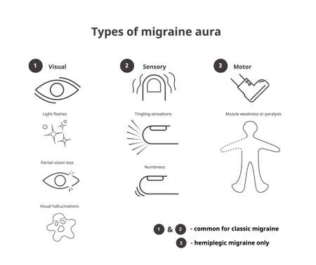 Types of migraine aura. Sensory, visual and motor aura of the classic and hemiplegic migraine vector infographic