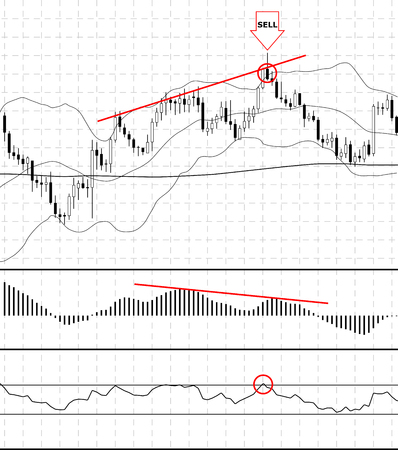 bearish business: Chart with forex or stock candles graphic. Set of various indicators for forex trade. Vector illustration.