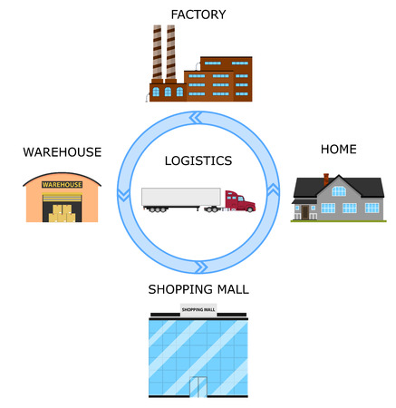 transport of goods: Concept of goods delivery. Logistics metaphor. Transport connecting factory, warehouse, store and living home. Delivery sign. Vector illustration. Illustration