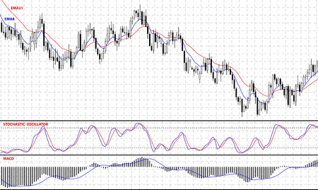 bullish: Chart with forex or stock candles graphic. Set of various indicators for forex trade. Vector illustration.