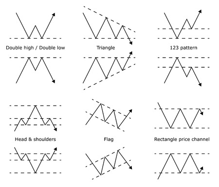 Forex modèle stock commerce. Forex actions modèles graphiques. prévision de prix. signal de trading. Vector illustration. Vecteurs