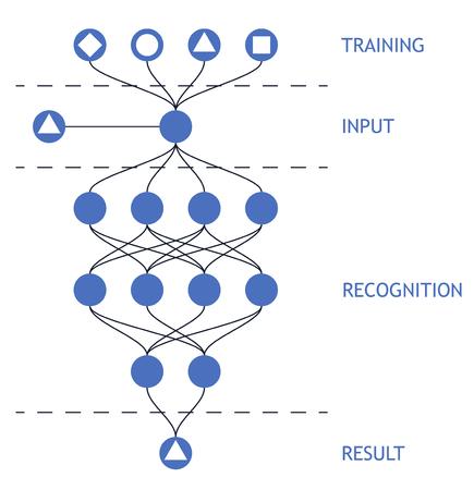 ニューラルネット.ニューロンネットワーク。深層学習。認知技術の概念。ベクターイラスト