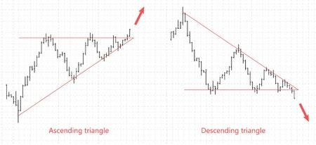 Graphique de données financières à barres. Triangle de modèle de commerce de devises crypto stock Forex. Indicateur de trading. Bar données financières. Illustration vectorielle. Vecteurs