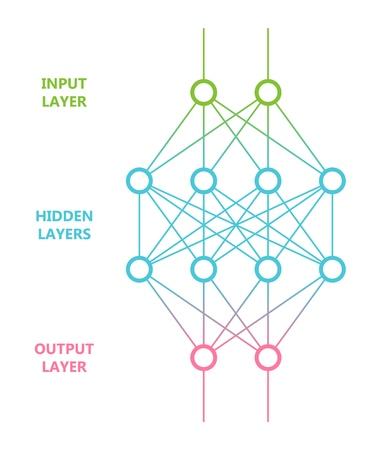 Multi level neural network. Artificial intelligence concept. Computer neuron net. Logical scheme of a ai perception. Vector illustration. Ilustração