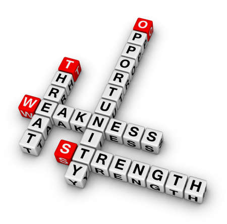 weakness: SWOT (strengths, weaknesses, opportunities, and threats) analysis, strategic planning method