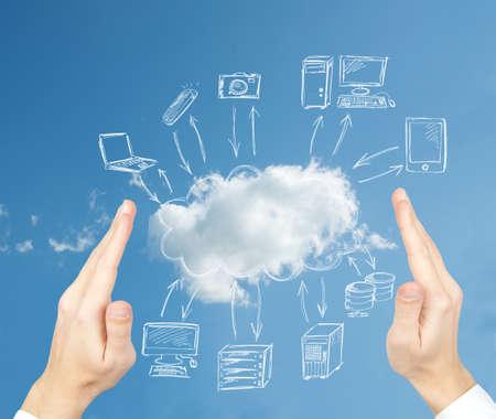 bulut: Sanal bulut bilgi işlem ağı kavramı
