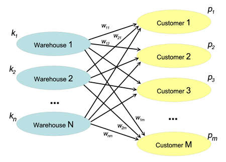 illustration of cost-estimation and minimization technique of product distribution