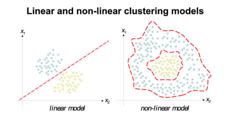example of linear and nonlinear clustering model