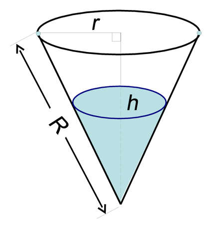 basic figure: cone drawing