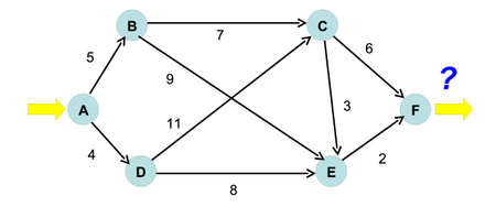 explaination of such a concepts as max flow in graph theory