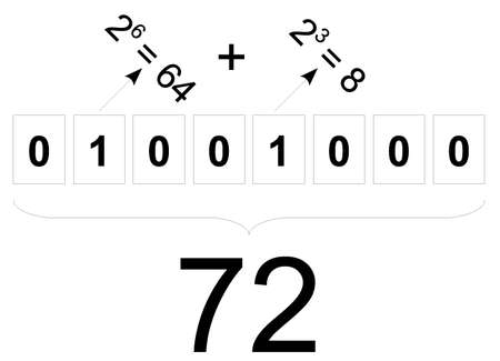 assembler: explaination of converting binary number into decimal Illustration