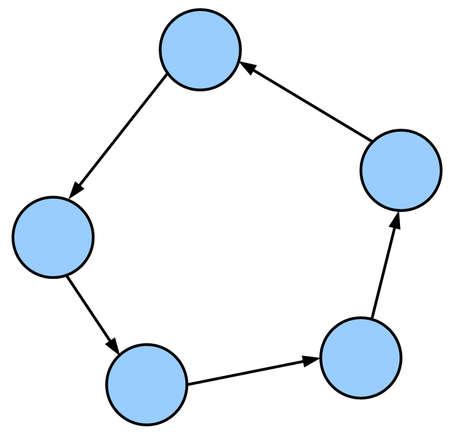 simple cyclic graph