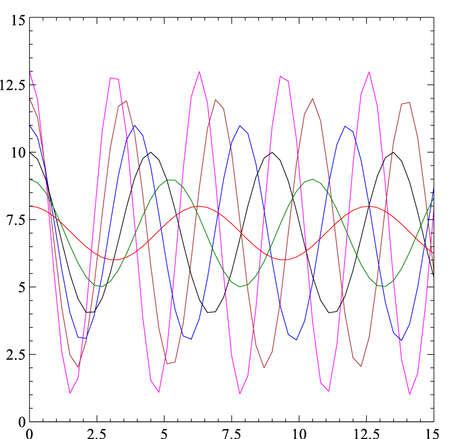 oscillation: se�ales digitalmente generadas