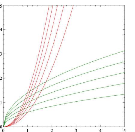 plotting: x^2 and x^(12) function plot