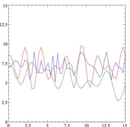 randomized: random signals