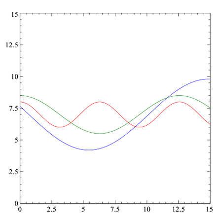 cosine: trigonometrical function plot Illustration