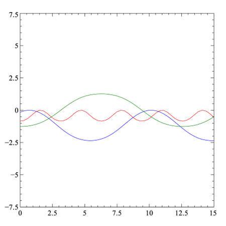 cosine: trigonometric function plot
