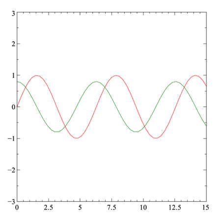 frequency: sine and cosine function plot