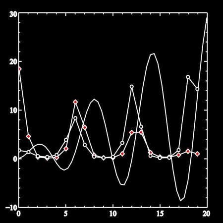 dane naukowe wykreÅ›lania