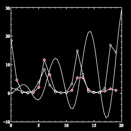 scientific data plotting Stock Vector - 7398131