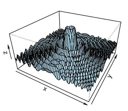 Trama de superficie 3D del modelo matemático