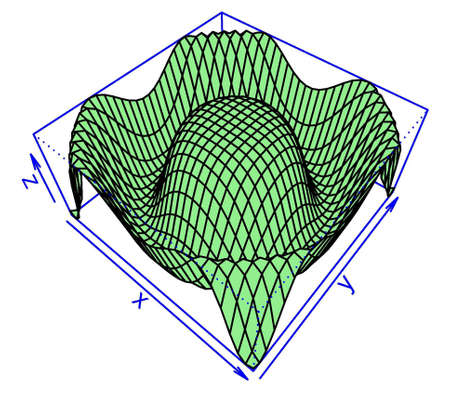 x axis: Result of mathematical modelling: 3D surface mesh