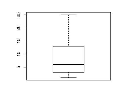 information median: boxplot chart