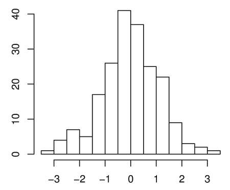 normal distribution: almost normal distribution example Illustration