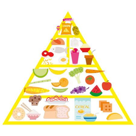 pyramide alimentaire: illustartion de la pyramide alimentaire sur le fond blanc