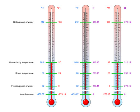 Thermometers with basic values of temperature with the scale division in units of Fahrenheit, Celsius, Kelvin. Vector illustration set of a visual material on thermodynamics for education and science.
