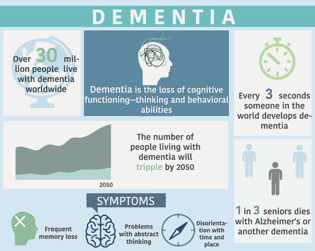 Dementia disease infographic with sample data. Vector illustrarion. 写真素材