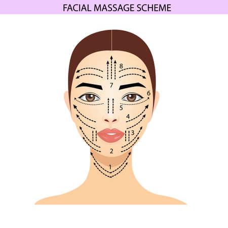 Facial Massage Scheme, Massage Visual Guide, Wind Illustration