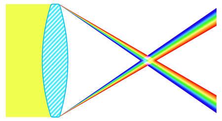 Illustration of the lens chromatic aberration