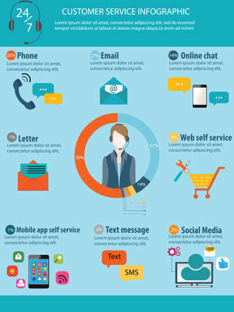 contact information: Customer service infographics set, call center, online chat, smart phone, text, social media, web service, letter, message, vector illustration.