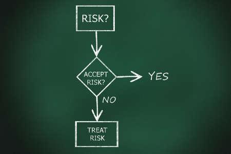 A risk management flow chart handwritten with chalk on a blackboard