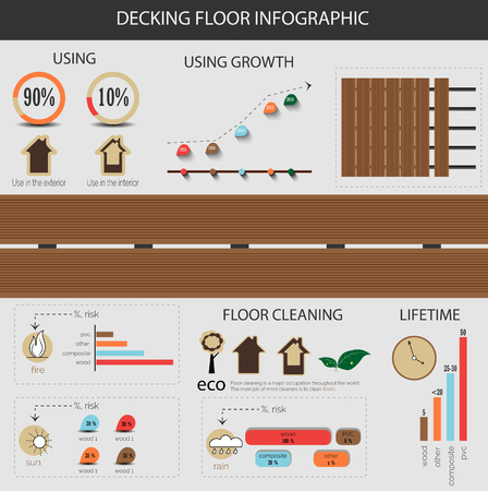characteristics: Infographic decking floor, composite decking. Infographic shows characteristics of decking floor and materials for the floor outside. Has symbols of sun, rain, fire, eco, tree, house, plant, clock. Illustration