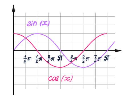 cosine: Schedule in for design and illustration presentations. A visual representation of the function, curve the cosine curve is the sine function graph, graph curve