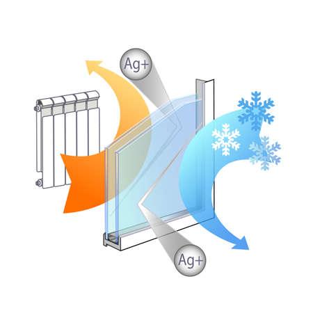 avantages du verre, son ergonomie des propriétés thermiques, isolées Windows, l'isolation acoustique. La technologie de placage d'argent de réflexion