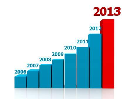 bar chart: Diagram of business success