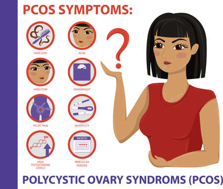 PCOS Symptoms infographic. Polycystic ovary syndrome. Detailed vector Infographic. Women Health.